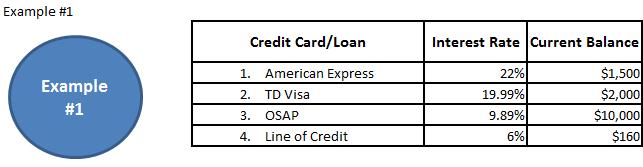 Consumer Debt Example #1