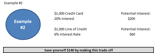 Consumer Debt Example #2