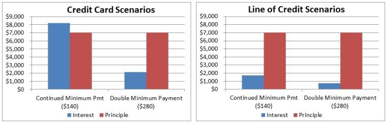 Minimum Payments - Graphs