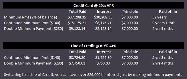 Minimum Payments - Table